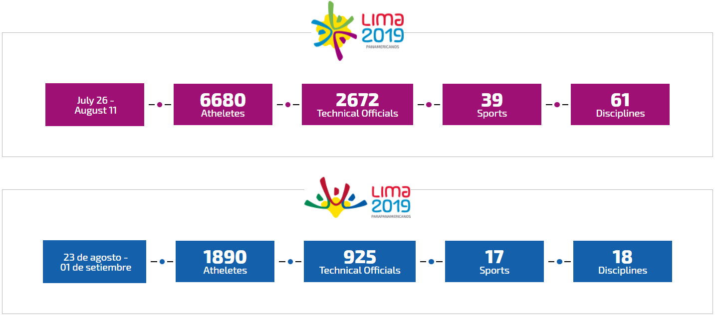 Panamerican and Parapan American Games Lima 2019